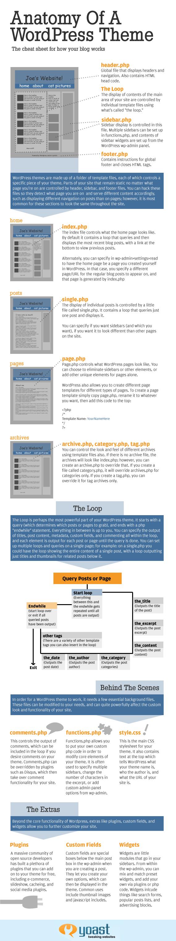 Yoast's Anatomy of a WordPress Theme